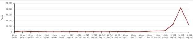 Perimetro: Worldwide e tutte le lingue Keyword: Martin Winterkorn OR #Martinwinterkorn OR Volkswagen CEO OR MIchael Horn OR #MichaelHorn OR #Volkswagen Risultati nel mese di Settembre (dal 1 settembre ad oggi): 185.600 con un evidente picco ieri di oltre 80.000 risultati. Risultati nel mese di Settembre (dal 1 settembre ad oggi): 185.600 con un evidente picco ieri di oltre 80.000 risultati FONTI Social (FB e TW): 80% News e Aggregatori (inclusi commenti): 10% Blog: 6% Forum: 4% (Fonte DOING - Radian6/Tweetreach)
